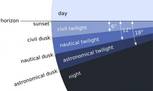 night, day, twilight and dawn