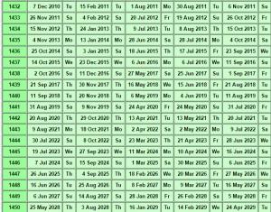 Umm al-Qura Calendar